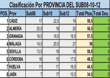 Cto Andalucía Sub 12 - 2017