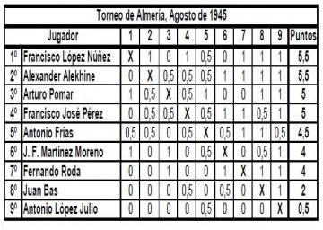 Alekhine en Almería, rescatando imágenes